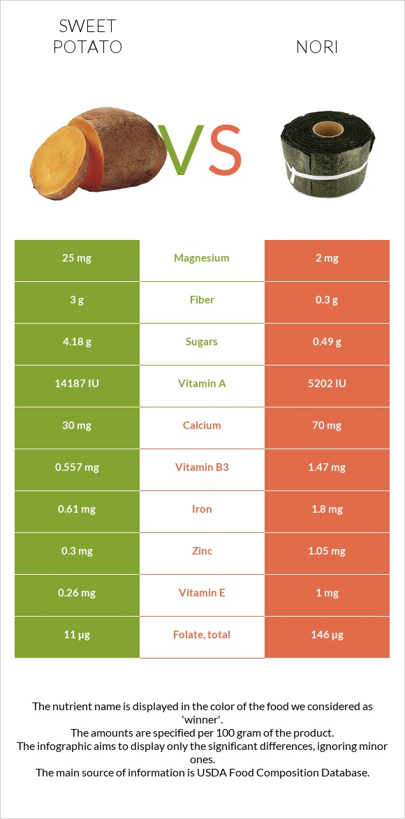 Sweet potato vs Nori infographic