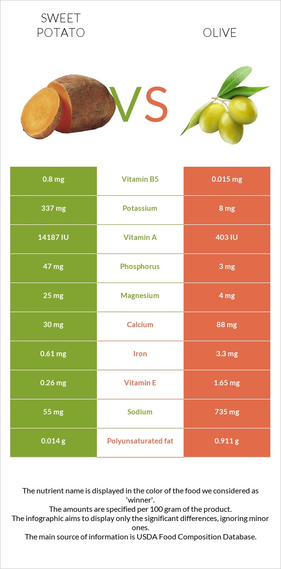 Sweet potato vs Olive infographic