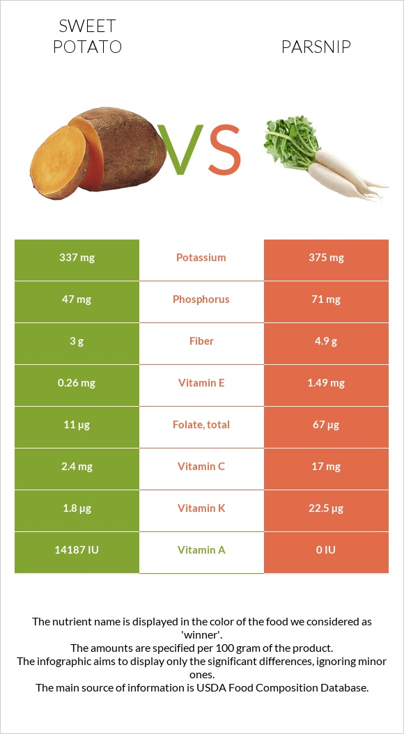 Sweet potato vs Parsnip infographic