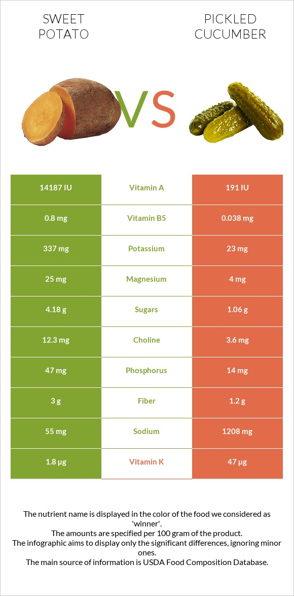 Sweet potato vs Pickled cucumber infographic