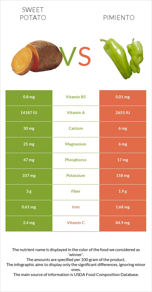 Sweet potato vs Pimiento infographic