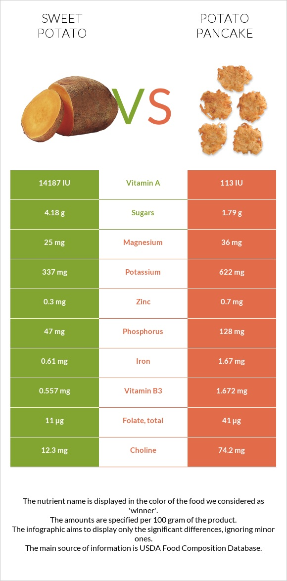 Sweet potato vs Potato pancake infographic