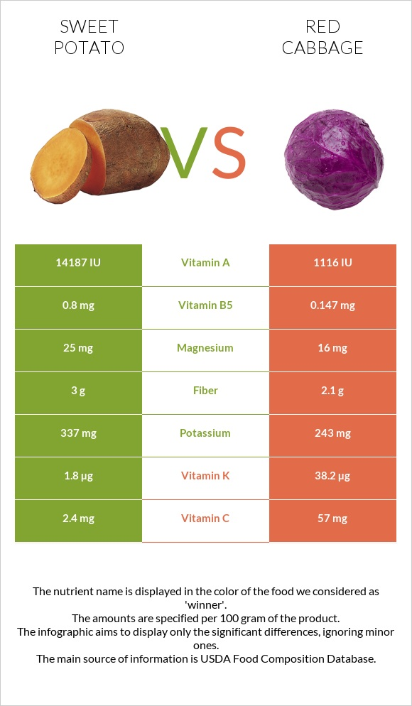 Sweet potato vs Red cabbage infographic