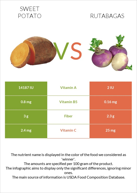 Sweet potato vs Rutabagas infographic