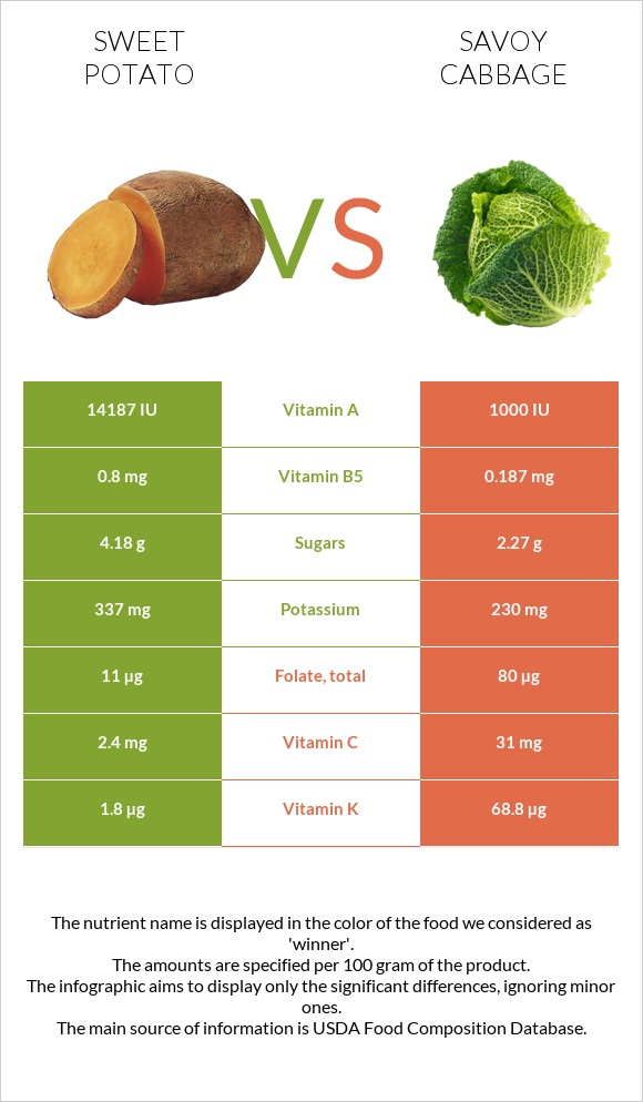 Sweet potato vs Savoy cabbage infographic