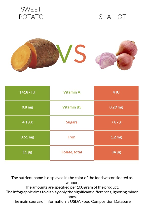 Sweet potato vs Shallot infographic
