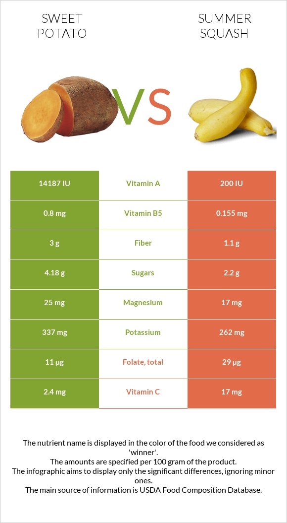 Sweet potato vs Summer squash infographic