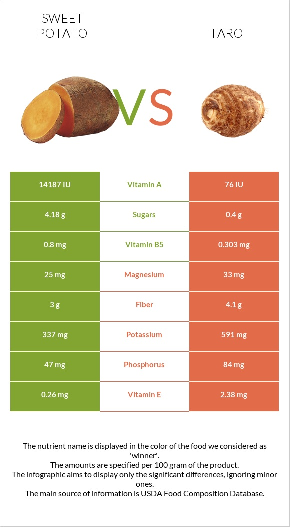 Sweet potato vs Taro infographic