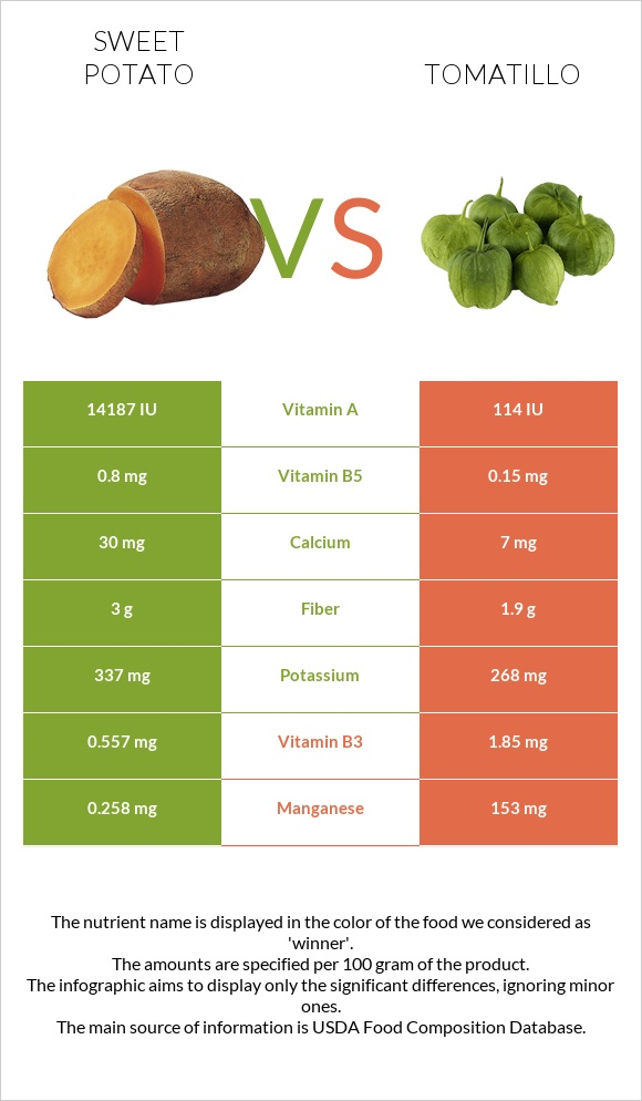 Sweet potato vs Tomatillo infographic