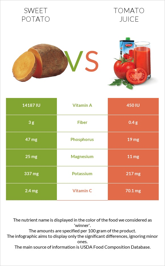 Sweet potato vs Tomato juice infographic