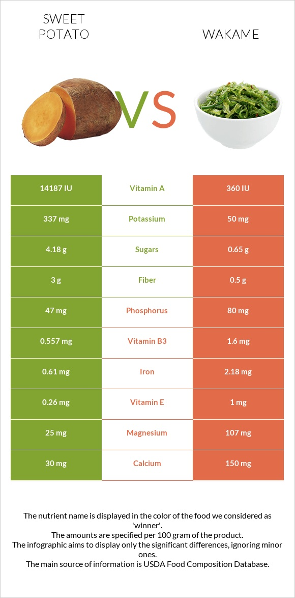 Sweet potato vs Wakame infographic