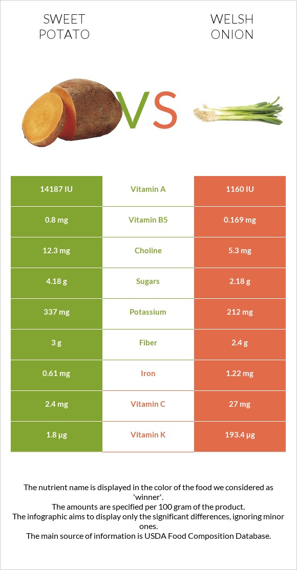 Sweet potato vs Welsh onion infographic