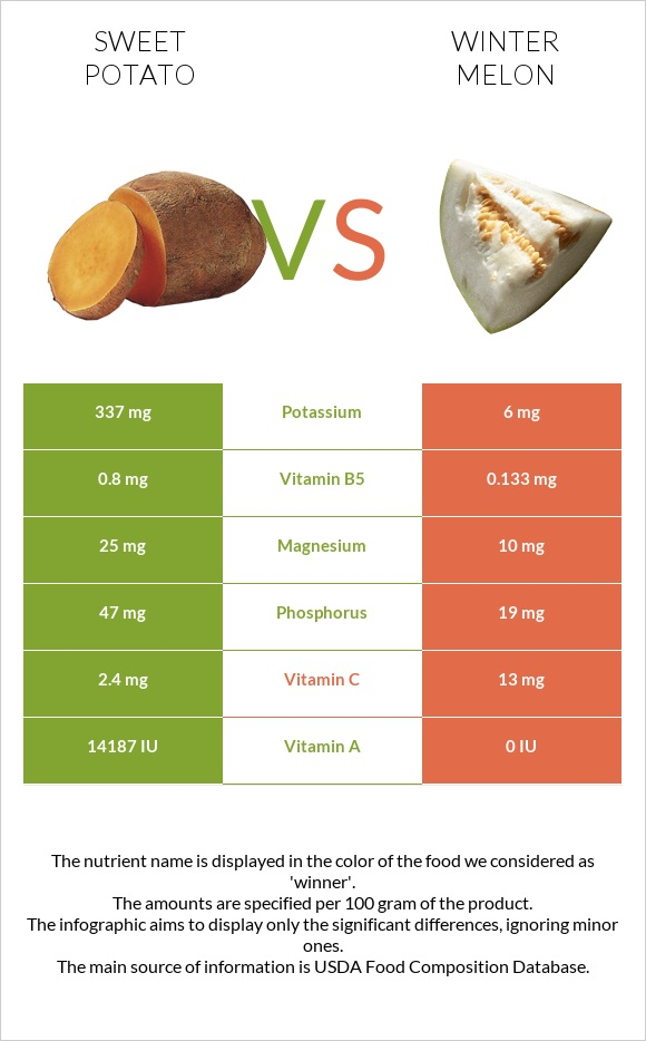 Sweet potato vs Winter melon infographic