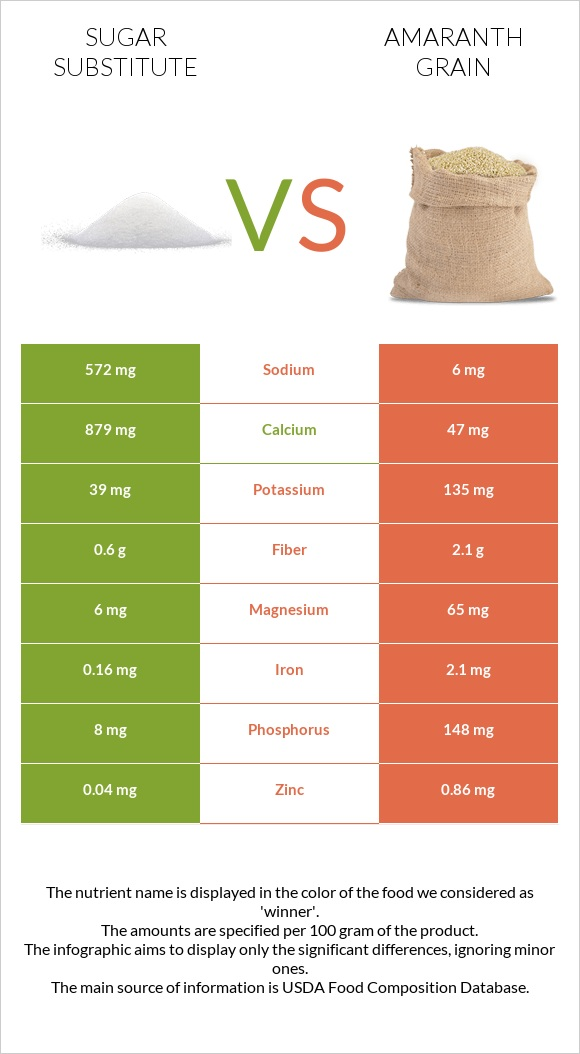 Sugar substitute vs Amaranth grain infographic