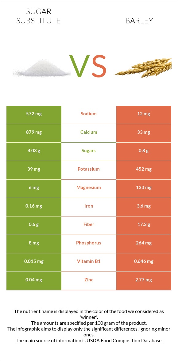 Sugar substitute vs Barley infographic