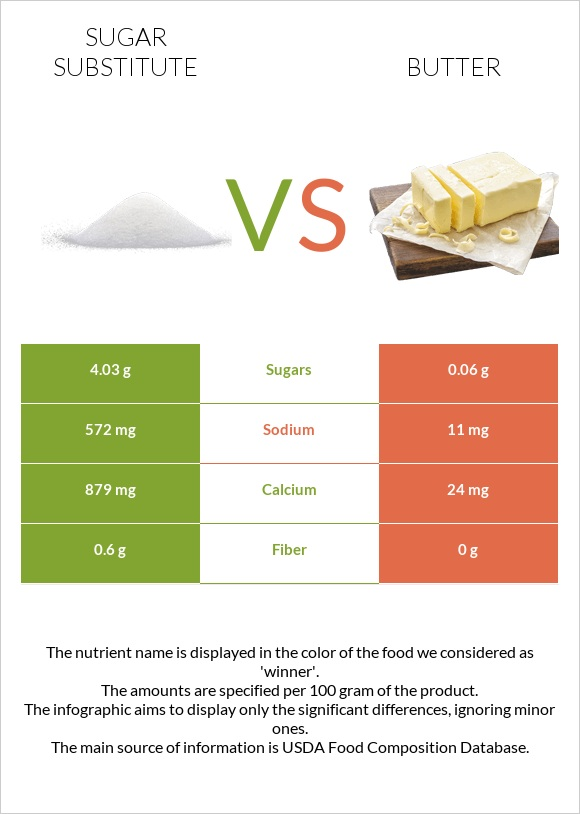 Sugar substitute vs Butter infographic