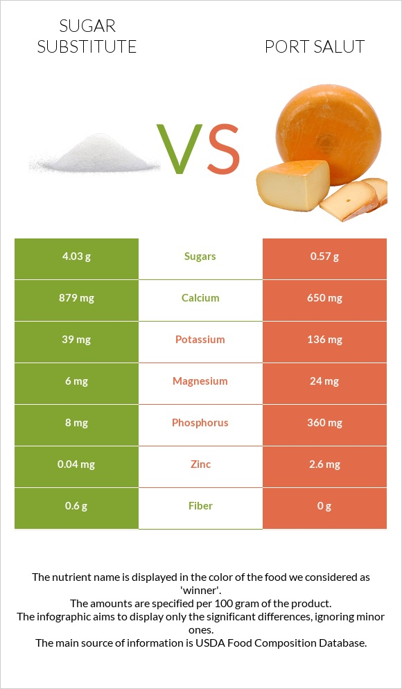 Sugar substitute vs Port Salut infographic