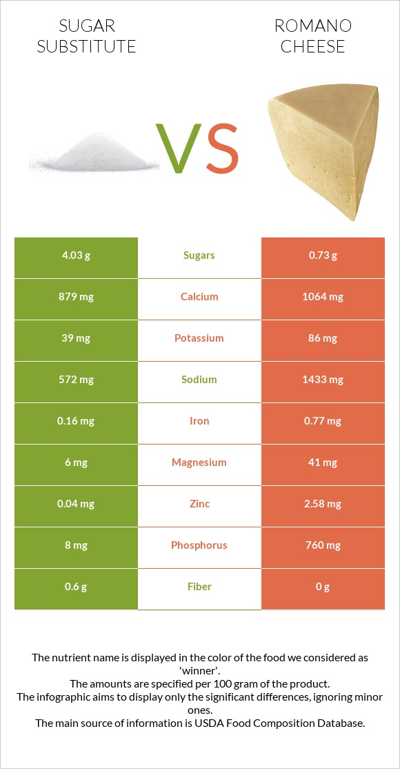 Sugar substitute vs Romano cheese infographic
