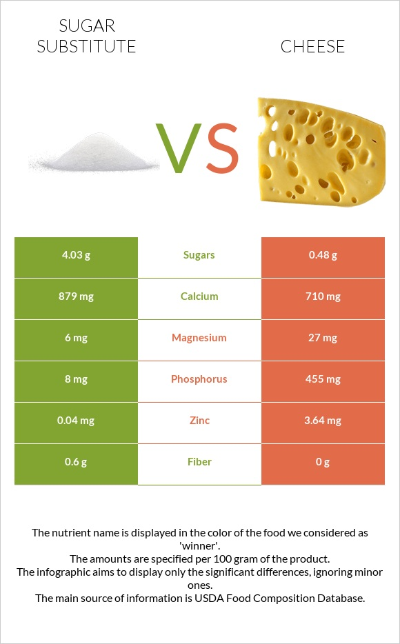Sugar substitute vs Cheese infographic
