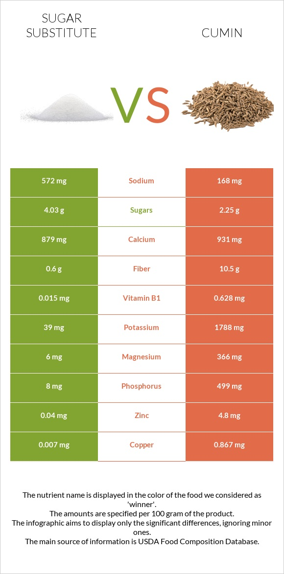 Sugar substitute vs Cumin infographic