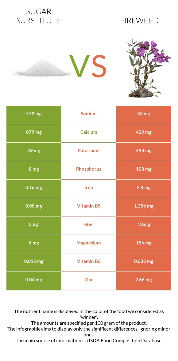 Sugar substitute vs Fireweed infographic