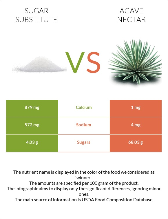 Sugar substitute vs Agave nectar infographic