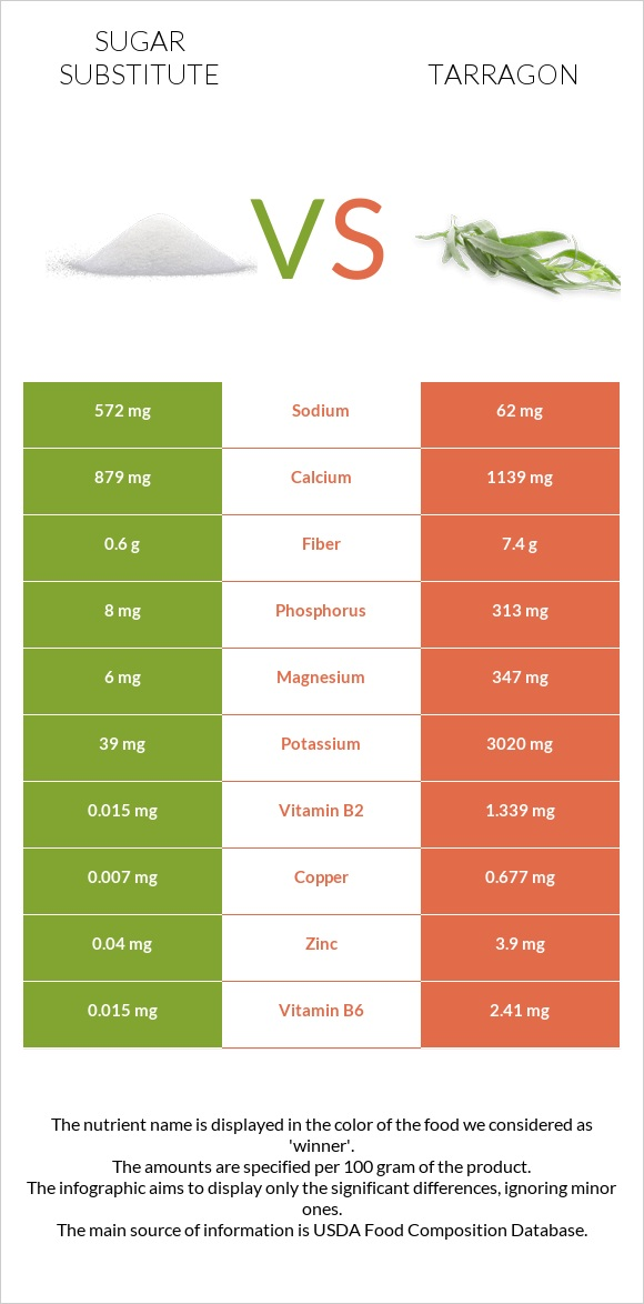 Sugar substitute vs Tarragon infographic