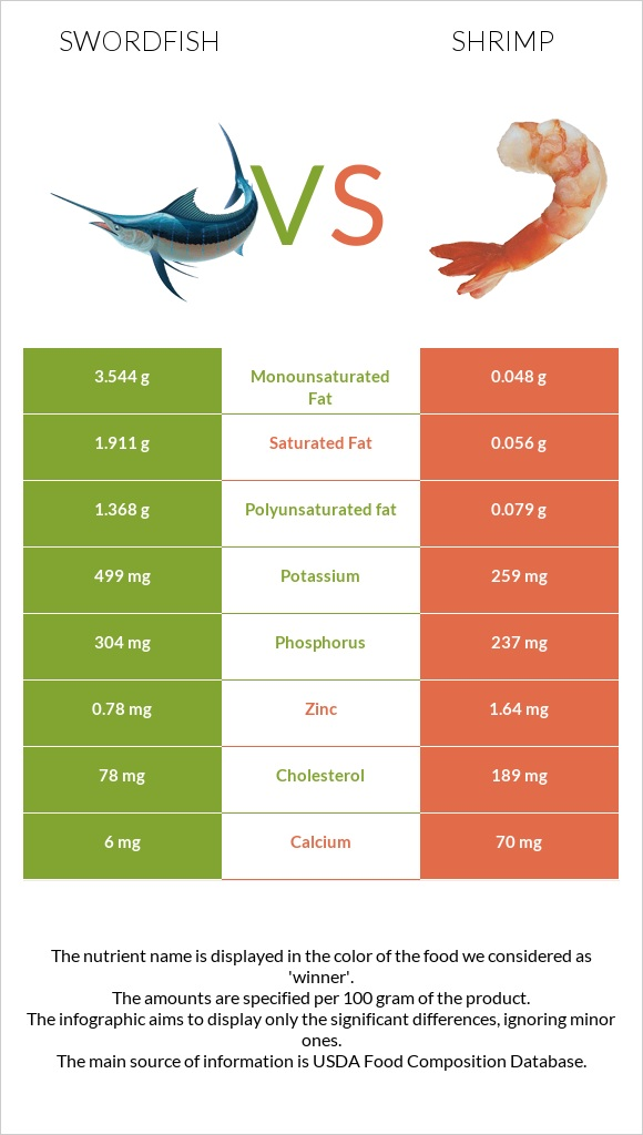 Swordfish vs Shrimp infographic