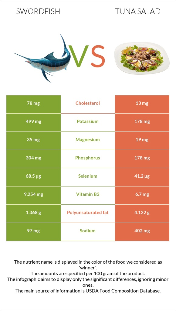 Swordfish vs Tuna salad infographic