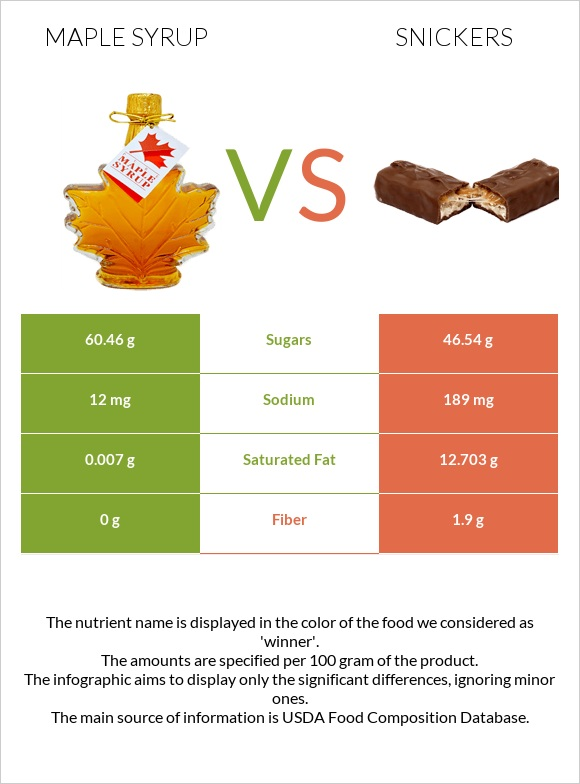 Maple syrup vs Snickers infographic
