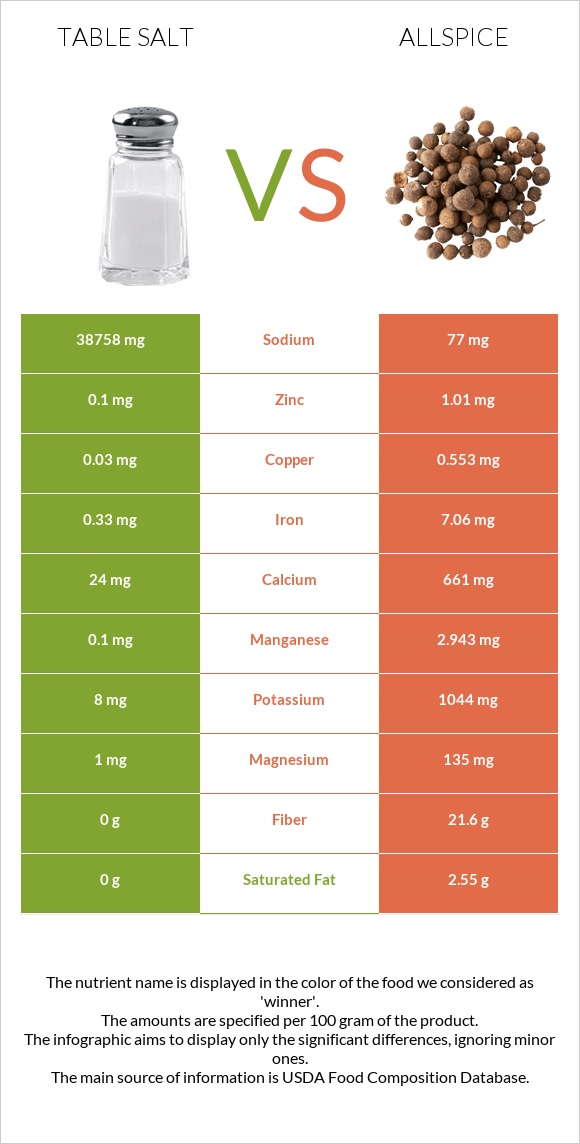 Table salt vs Allspice infographic