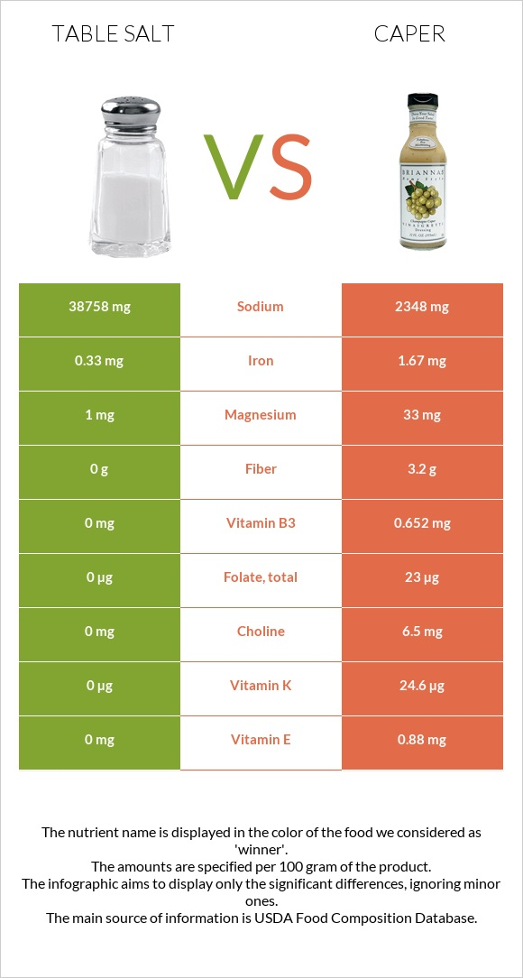 Table salt vs Caper infographic