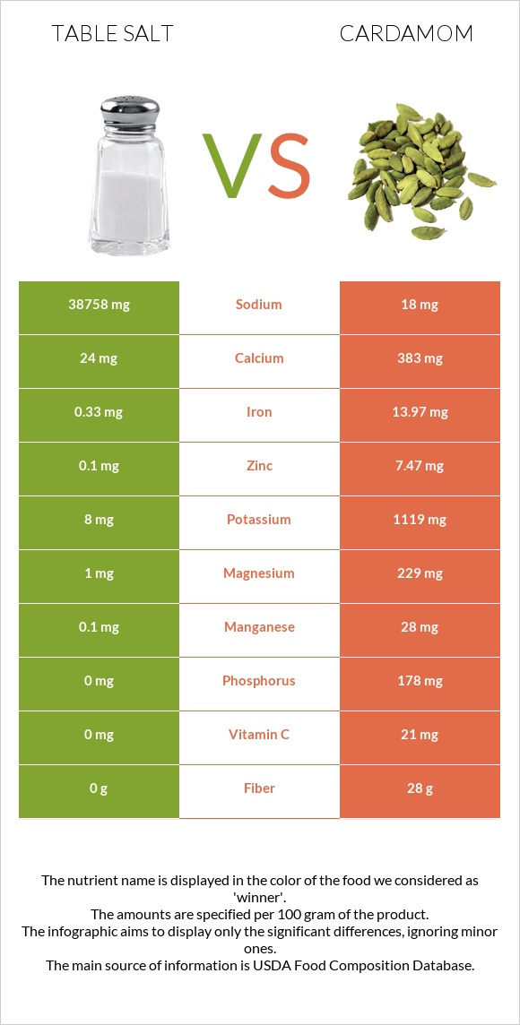 Table salt vs Cardamom infographic