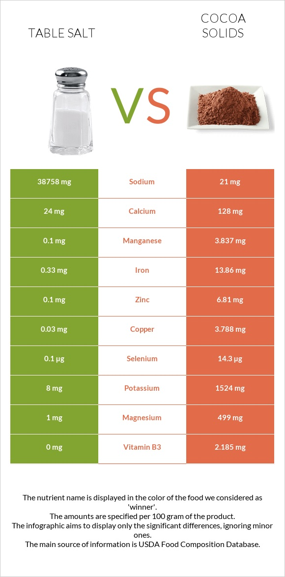 Table salt vs Cocoa solids infographic