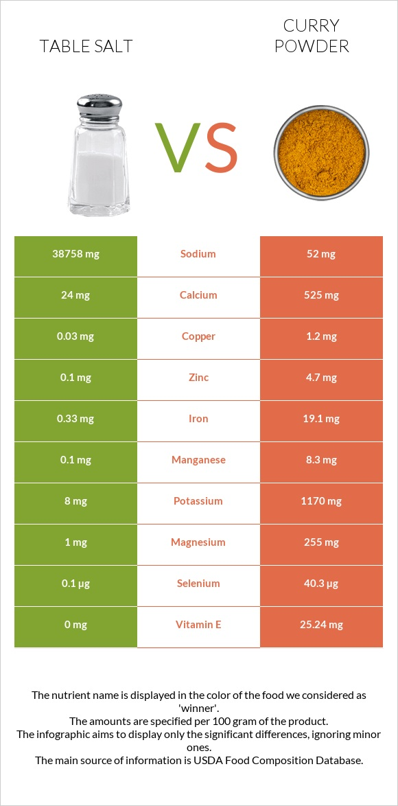 Table salt vs Curry powder infographic