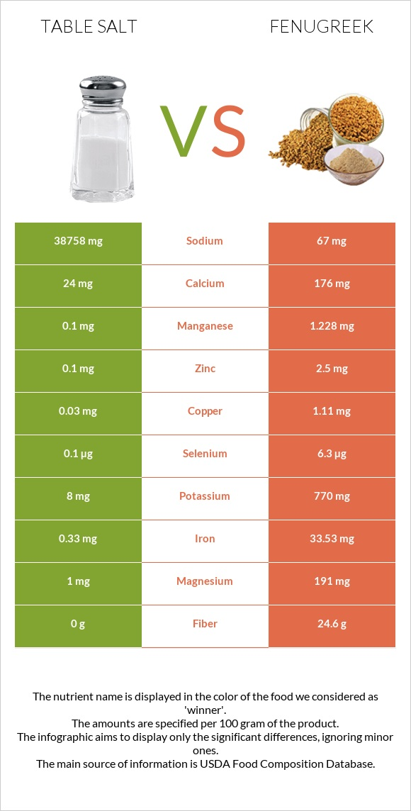 Table salt vs Fenugreek infographic
