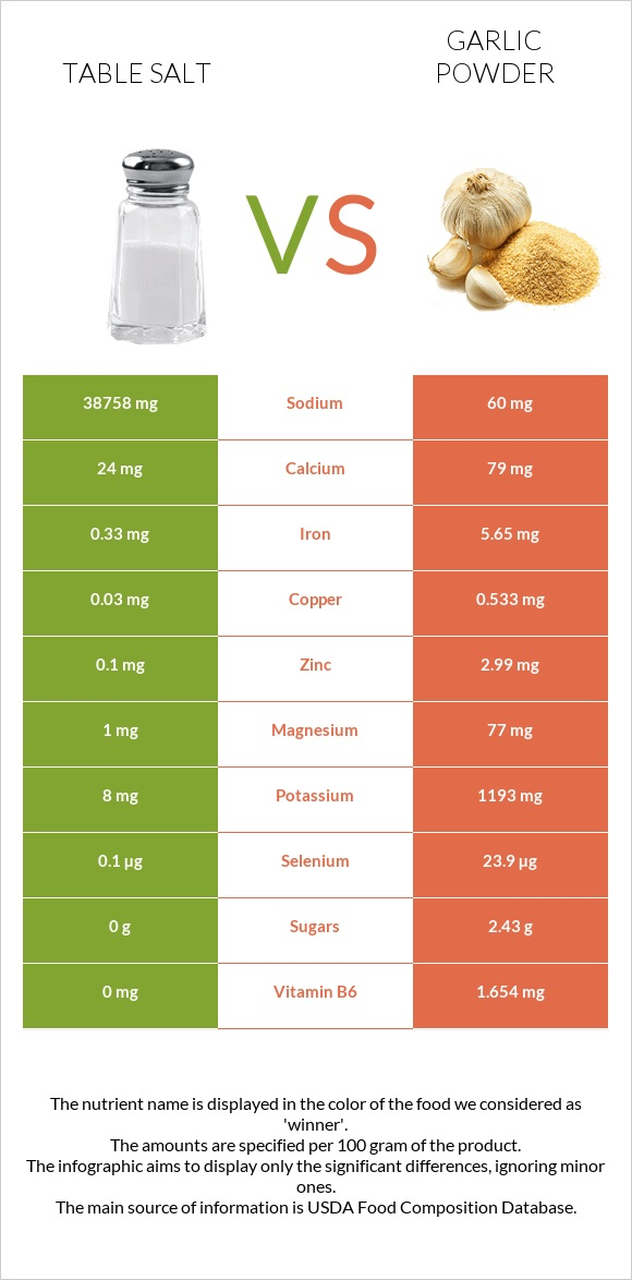Table salt vs Garlic powder infographic