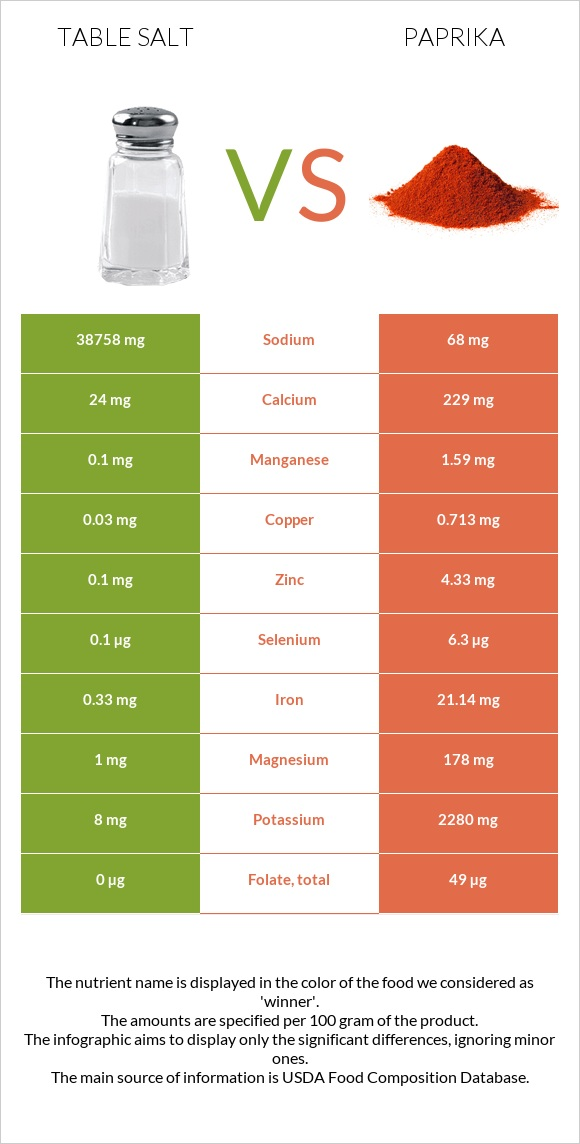 Table salt vs Paprika infographic