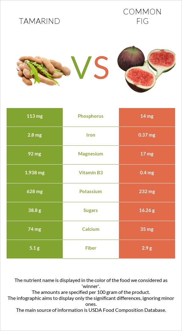 Tamarind vs Common fig infographic