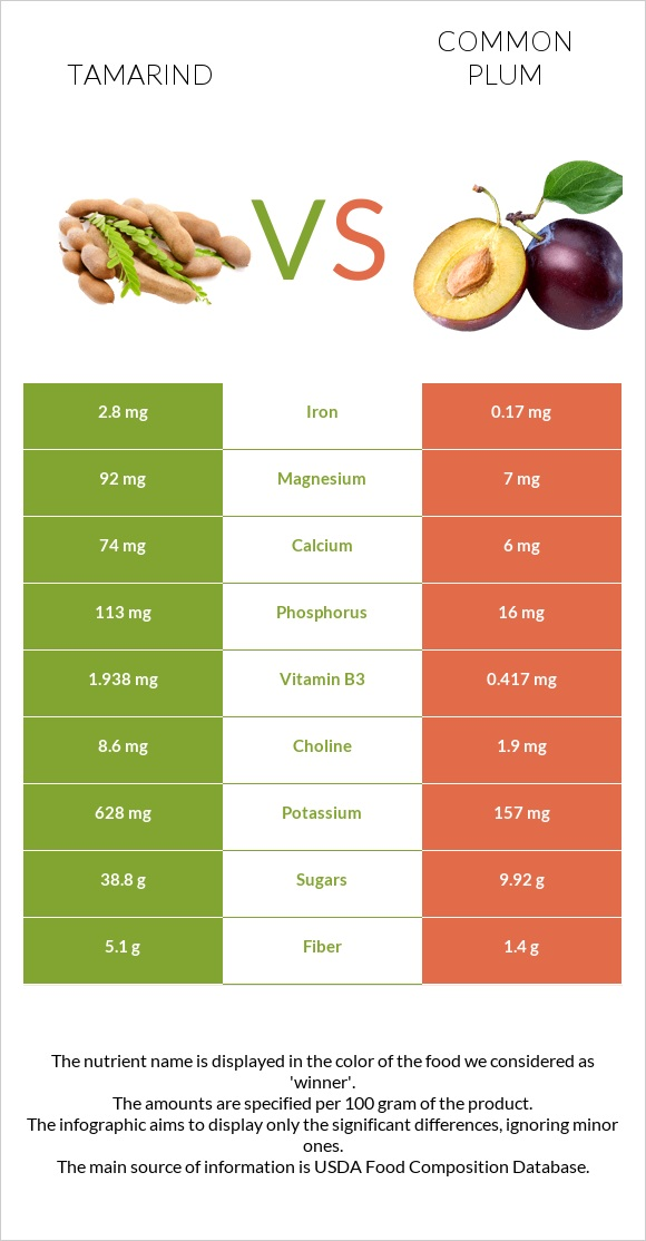 Tamarind vs Common plum infographic