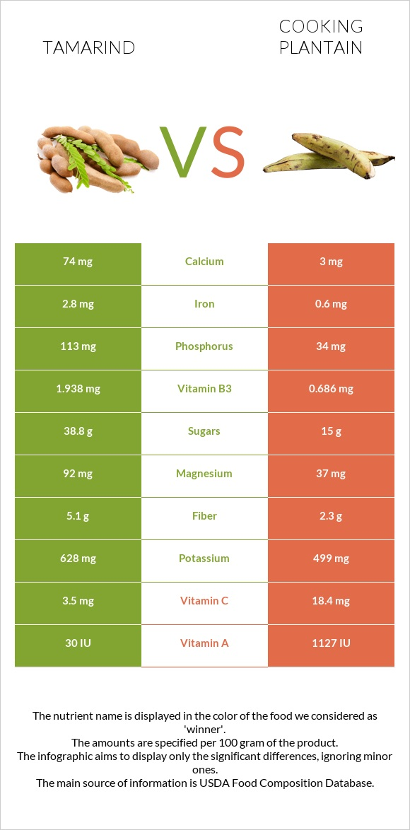 Tamarind vs Cooking plantain infographic