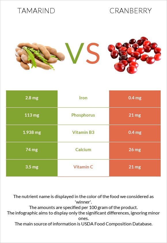 Tamarind vs Cranberry infographic