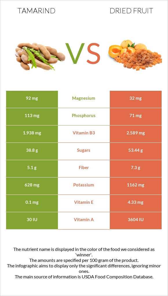 Tamarind vs Dried fruit infographic