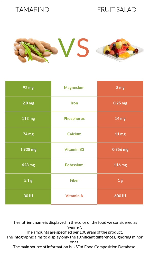 Tamarind vs Fruit salad infographic