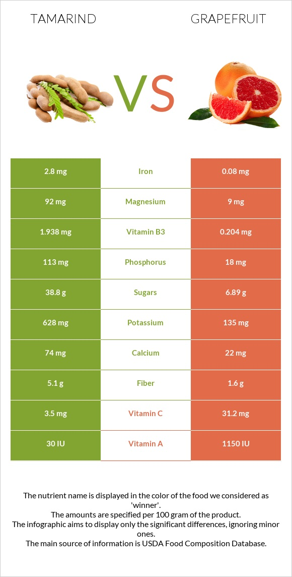 Tamarind vs Grapefruit infographic
