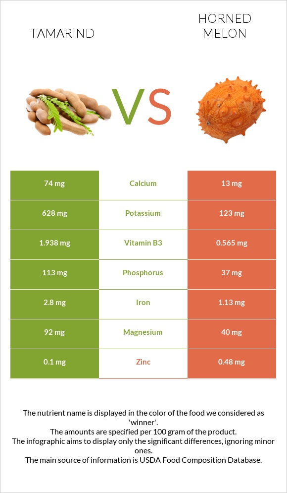 Tamarind vs Horned melon infographic