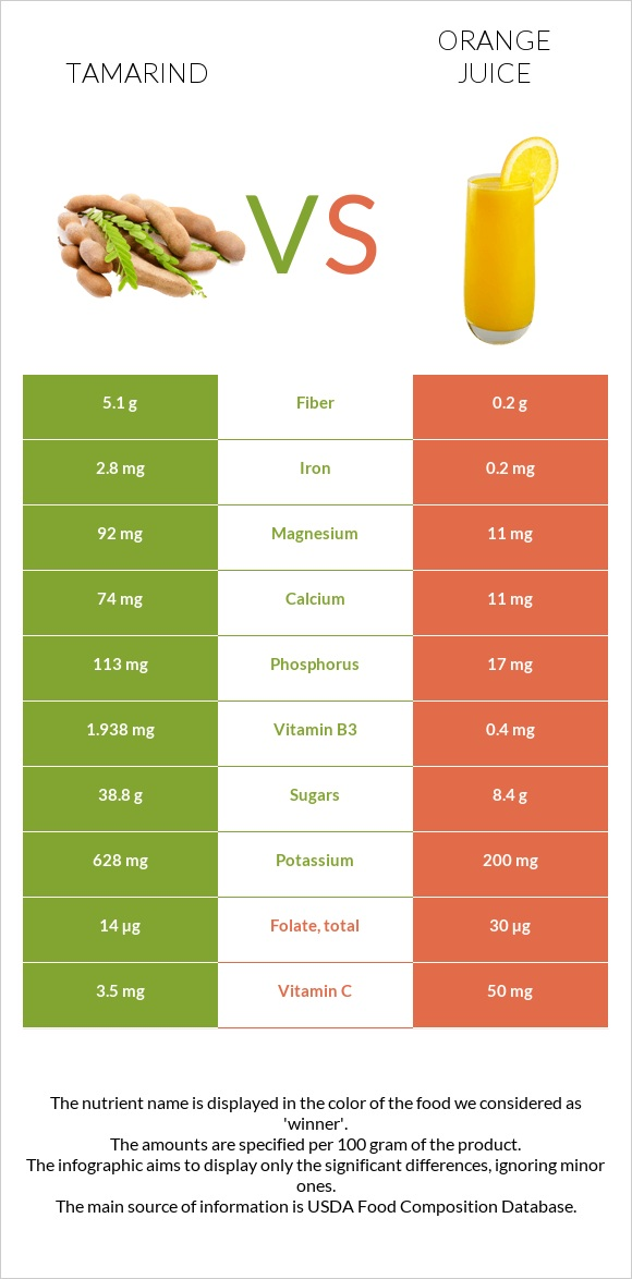 Tamarind vs Orange juice infographic