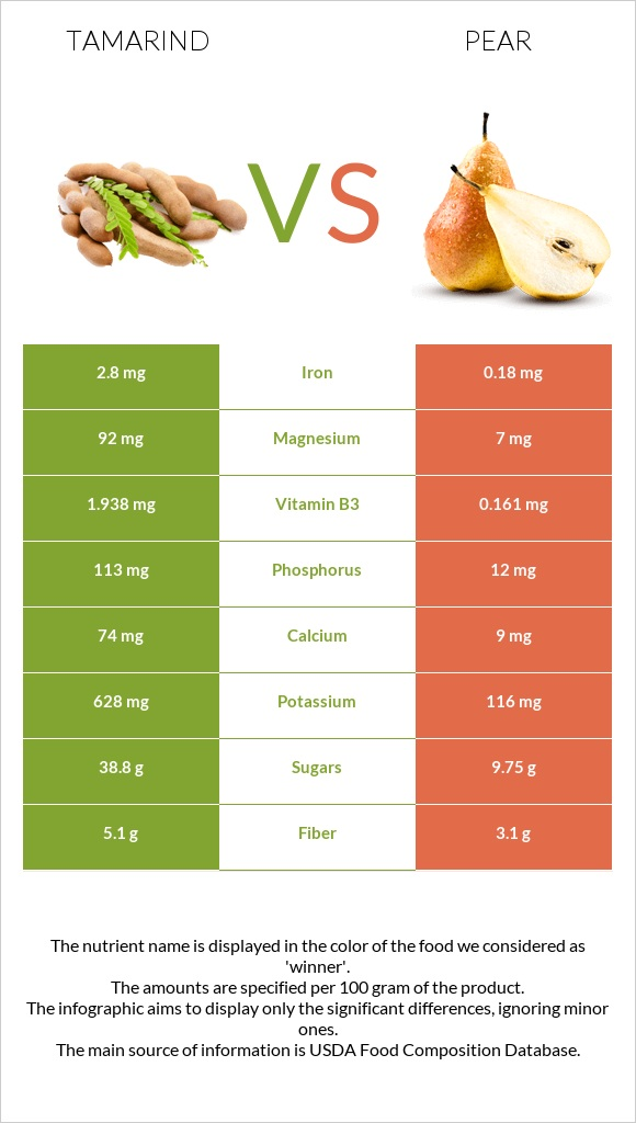 Tamarind vs Pear infographic