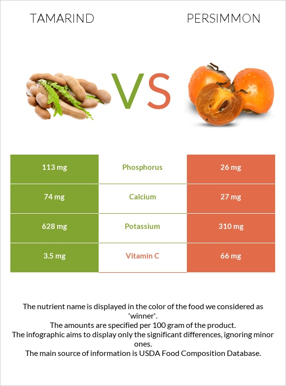 Tamarind vs Persimmon infographic