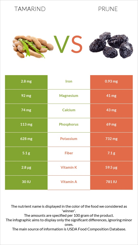 Tamarind vs Prune infographic